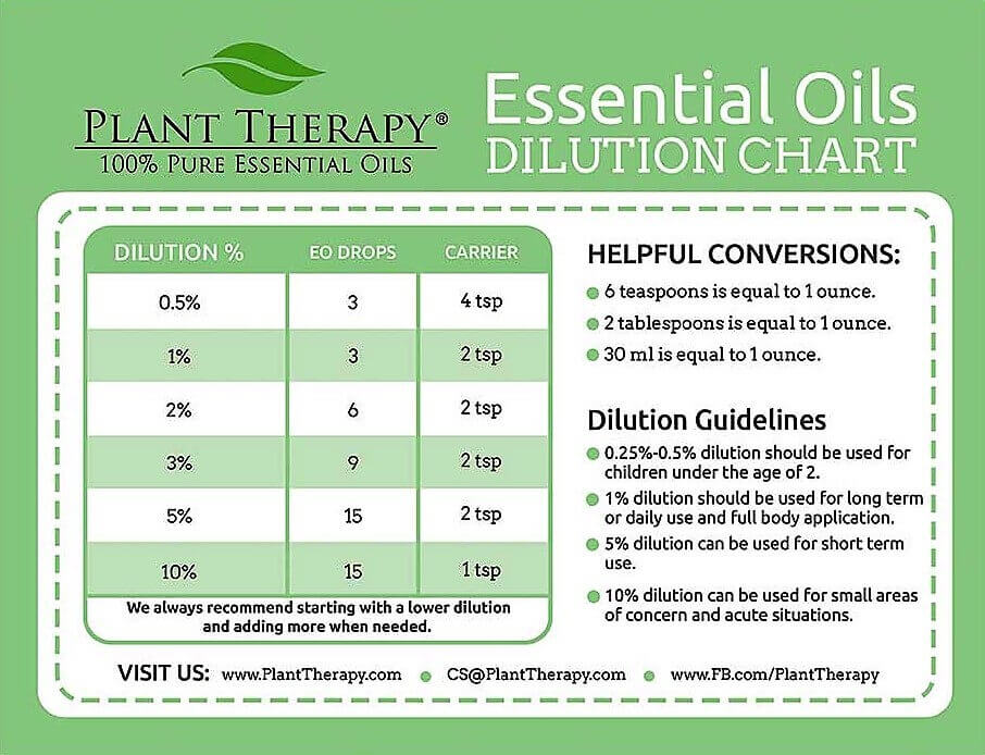 Dilution Charts